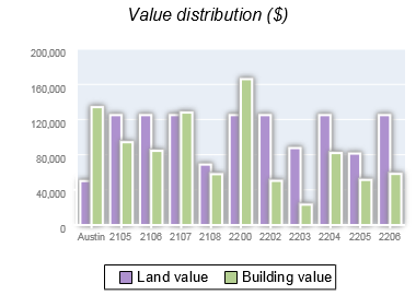 Austin vs nyc for dating site:www.city-data.com