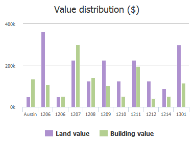 Value distribution ($) of 10th Street, Austin, TX: 1206, 1206, 1207, 1208, 1209, 1210, 1211, 1212, 1214, 1301