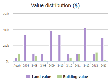 Value distribution ($) of 10th Street, Austin, TX: 2408, 2408, 2409, 2409, 2410, 2410, 2411, 2412, 2412, 2413