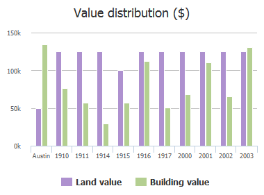 Value distribution ($) of 11th Street, Austin, TX: 1910, 1911, 1914, 1915, 1916, 1917, 2000, 2001, 2002, 2003