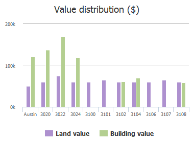 Value distribution ($) of 12th Street, Austin, TX: 3020, 3022, 3024, 3100, 3101, 3102, 3104, 3106, 3107, 3108