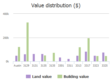 Value distribution ($) of 12th Street, Austin, TX: 3129, 3131, 3135, 3135, 3301, 3311, 3313, 3317, 3323, 3325