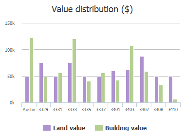 Value distribution ($) of 12th Street, Austin, TX: 3329, 3331, 3333, 3335, 3337, 3401, 3403, 3407, 3408, 3410