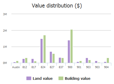 Value distribution ($) of 12th Street, Austin, TX: 812, 817, 824, 827, 837, 900, 901, 903, 903, 904