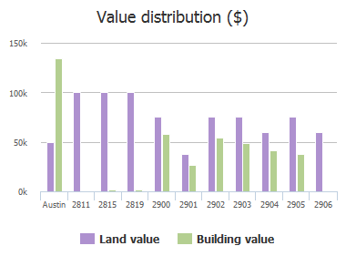Value distribution ($) of 14th Street, Austin, TX: 2811, 2815, 2819, 2900, 2901, 2902, 2903, 2904, 2905, 2906
