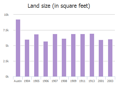 Land size (in square feet) of 17th Street, Austin, TX: 1904, 1905, 1906, 1907, 1908, 1909, 1911, 1913, 2001, 2003