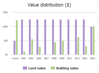 Value distribution ($) of 17th Street, Austin, TX: 1904, 1905, 1906, 1907, 1908, 1909, 1911, 1913, 2001, 2003