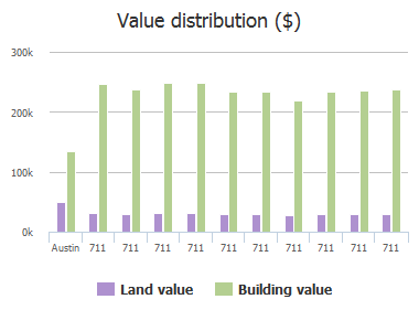 Value distribution ($) of 26th Street, Austin, TX: 711, 711, 711, 711, 711, 711, 711, 711, 711, 711
