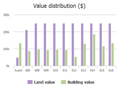Value distribution ($) of 31st 1/2 Street, Austin, TX: 606, 608, 609, 610, 611, 612, 613, 614, 615, 616