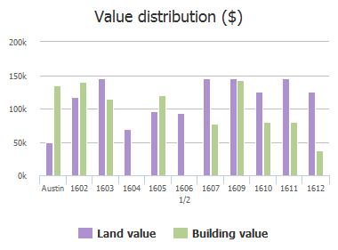 Value distribution ($) of 7th Street, Austin, TX: 1602, 1603, 1604, 1605, 1606 1/2, 1607, 1609, 1610, 1611, 1612