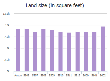 Land size (in square feet) of Abilene Trail, Austin, TX: 5506, 5507, 5508, 5509, 5510, 5511, 5512, 5600, 5601, 5602