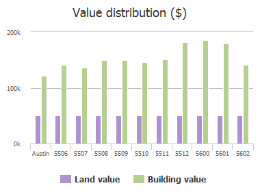 Value distribution ($) of Abilene Trail, Austin, TX: 5506, 5507, 5508, 5509, 5510, 5511, 5512, 5600, 5601, 5602