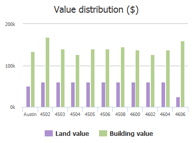 Value distribution ($) of Adelphi Lane, Austin, TX: 4502, 4503, 4504, 4505, 4506, 4508, 4600, 4602, 4604, 4606