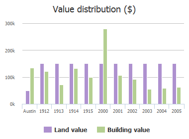 Value distribution ($) of Alegria Road, Austin, TX: 1912, 1913, 1914, 1915, 2000, 2001, 2002, 2003, 2004, 2005