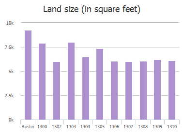Land size (in square feet) of Alma Drive, Austin, TX: 1300, 1302, 1303, 1304, 1305, 1306, 1307, 1308, 1309, 1310