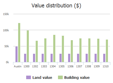 Value distribution ($) of Alma Drive, Austin, TX: 1300, 1302, 1303, 1304, 1305, 1306, 1307, 1308, 1309, 1310
