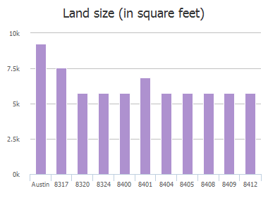 Land size (in square feet) of Alum Rock Drive, Austin, TX: 8317, 8320, 8324, 8400, 8401, 8404, 8405, 8408, 8409, 8412