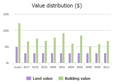 Value distribution ($) of Alum Rock Drive, Austin, TX: 8317, 8320, 8324, 8400, 8401, 8404, 8405, 8408, 8409, 8412