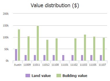 Value distribution ($) of Amblewood Way, Austin, TX: 11009, 11011, 11012, 11100, 11101, 11102, 11103, 11105, 11107