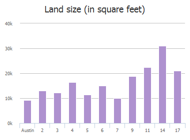 Land size (in square feet) of Applegreen Lane, Austin, TX: 2, 3, 4, 5, 6, 7, 9, 11, 14, 17