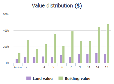 Value distribution ($) of Applegreen Lane, Austin, TX: 2, 3, 4, 5, 6, 7, 9, 11, 14, 17