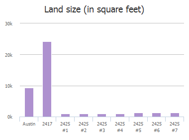 Land size (in square feet) of Ashdale Drive, Austin, TX: 2417, 2417, 2417 #B, 2425 #1, 2425 #2, 2425 #3, 2425 #4, 2425 #5, 2425 #6, 2425 #7