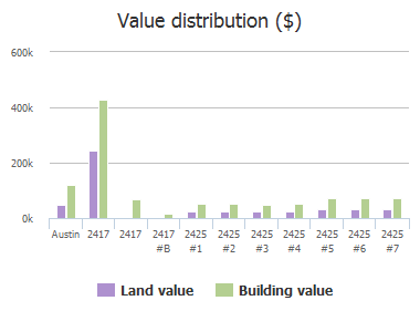 Value distribution ($) of Ashdale Drive, Austin, TX: 2417, 2425, 2425, 2425, 2425, 2425, 2425, 2425, 2425, 2425