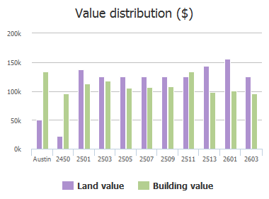 Value distribution ($) of Ashdale Drive, Austin, TX: 2450, 2501, 2503, 2505, 2507, 2509, 2511, 2513, 2601, 2603