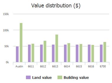 Value distribution ($) of Ashland Drive, Austin, TX: 6611, 6612, 6613, 6614, 6615, 6616, 6700