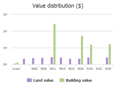 Value distribution ($) of Atwater Cove, Austin, TX: 9000, 9005, 9011, 9019, 9022, 9026, 9100, 9102, 9109