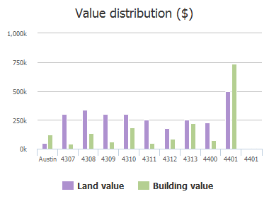 Value distribution ($) of Avenue D, Austin, TX: 4308, 4309, 4310, 4311, 4312, 4313, 4400, 4401, 4402, 4404