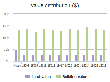 Value distribution ($) of Babbling Brook Drive, Austin, TX: 15005, 15009, 15013, 15016, 15017, 15020, 15021, 15024, 15025, 15028