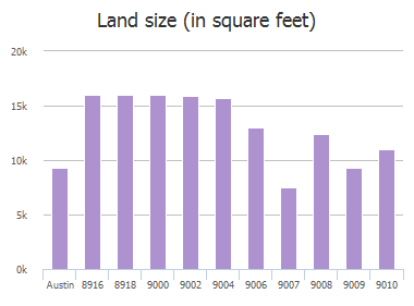 Land size (in square feet) of Bar K Ranch Road, Austin, TX: 8916, 8918, 9000, 9002, 9004, 9006, 9007, 9008, 9009, 9010