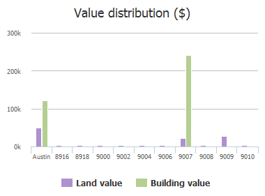 Value distribution ($) of Bar K Ranch Road, Austin, TX: 8916, 8918, 9000, 9002, 9004, 9006, 9007, 9008, 9009, 9010
