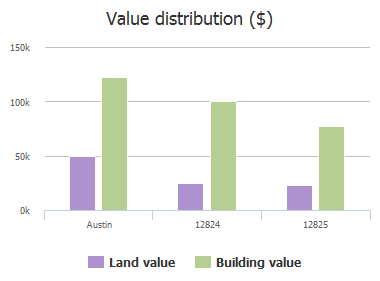 Value distribution ($) of Basket Flower Cove, Austin, TX: 12824, 12825
