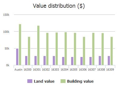 Value distribution ($) of Bates Cove, Austin, TX: 16300, 16301, 16302, 16303, 16304, 16305, 16306, 16307, 16308, 16309