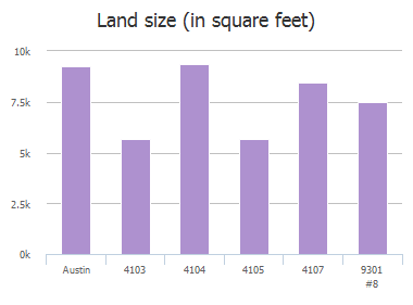 Land size (in square feet) of Belmont Park Drive, Austin, TX: 4103, 4104, 4105, 4107, 9301 #8