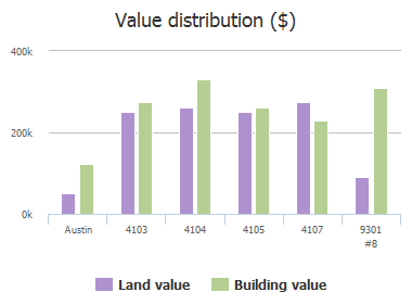 Value distribution ($) of Belmont Park Drive, Austin, TX: 4103, 4104, 4105, 4107, 9301 #8