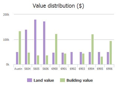 Value distribution ($) of Bennett Avenue, Austin, TX: 5604, 5605, 5606, 6900, 6901, 6902, 6903, 6904, 6905, 6906