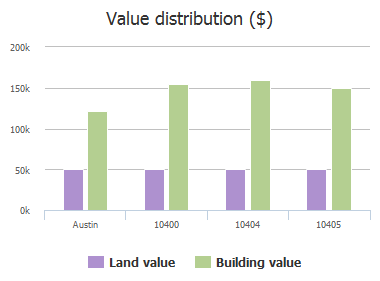Value distribution ($) of Bentley Drive, Austin, TX: 10400, 10404, 10405