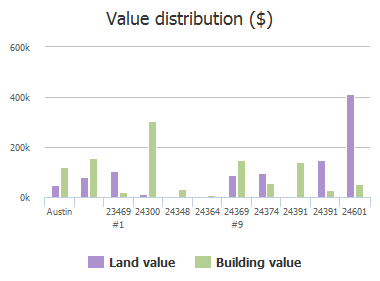 Value distribution ($) of Bingham Creek Road, Austin, TX: 23469 #1, 24300, 24348, 24364, 24369 #9, 24374, 24391, 24391, 24601