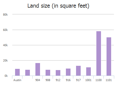 Land size (in square feet) of Black Canyon Street, Austin, TX: 904, 908, 912, 916, 917, 1001, 1100, 1101