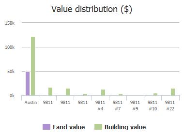 Value distribution ($) of Blocker Lane, Austin, TX: 9811, 9811, 9811, 9811 #4, 9811 #7, 9811 #9, 9811 #10, 9811 #22
