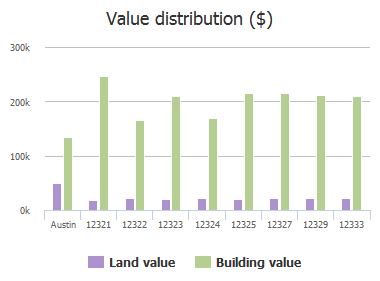 Value distribution ($) of Blue Water Drive, Austin, TX: 12321, 12322, 12323, 12324, 12325, 12327, 12329, 12333