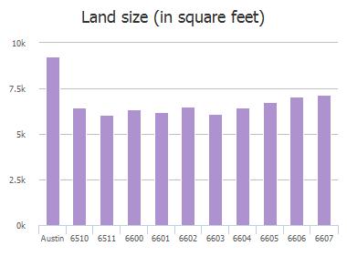 Land size (in square feet) of Boleynwood Drive, Austin, TX: 6510, 6511, 6600, 6601, 6602, 6603, 6604, 6605, 6606, 6607
