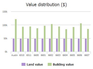 Value distribution ($) of Boleynwood Drive, Austin, TX: 6510, 6511, 6600, 6601, 6602, 6603, 6604, 6605, 6606, 6607