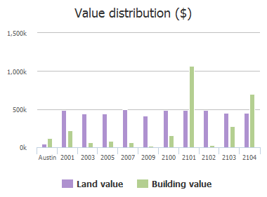 Value distribution ($) of Bowman Avenue, Austin, TX: 2001, 2003, 2005, 2007, 2009, 2100, 2101, 2102, 2103, 2104