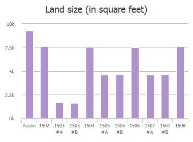 Land size (in square feet) of Braker Lane, Austin, TX: 1502, 1503, 1503, 1504, 1505, 1505, 1506, 1507, 1507, 1508