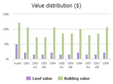 Value distribution ($) of Braker Lane, Austin, TX: 1502, 1503, 1503, 1504, 1505, 1505, 1506, 1507, 1507, 1508
