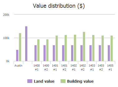 Value distribution ($) of Bridgeway Drive, Austin, TX: 1400 #1, 1400 #2, 1401 #1, 1401 #2, 1402 #1, 1402 #2, 1403 #1, 1403 #2, 1405 #1